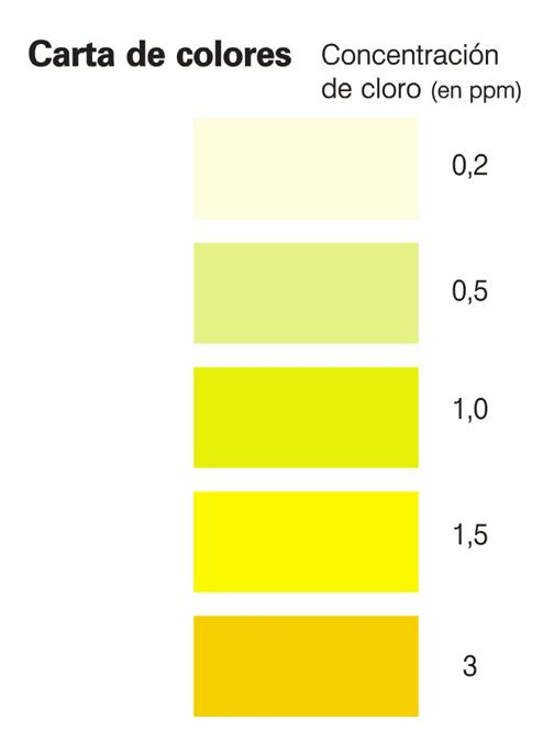 Cloro en agua de consumo y formaci n de trihalometanos psa mejoramos tu calidad de vida - Colores para la concentracion ...